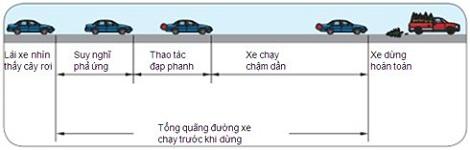 Căn khoảng trống khi lái xe ô tô